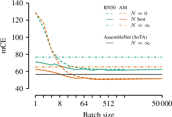 Figure 1 for Improving robustness against common corruptions by covariate shift adaptation