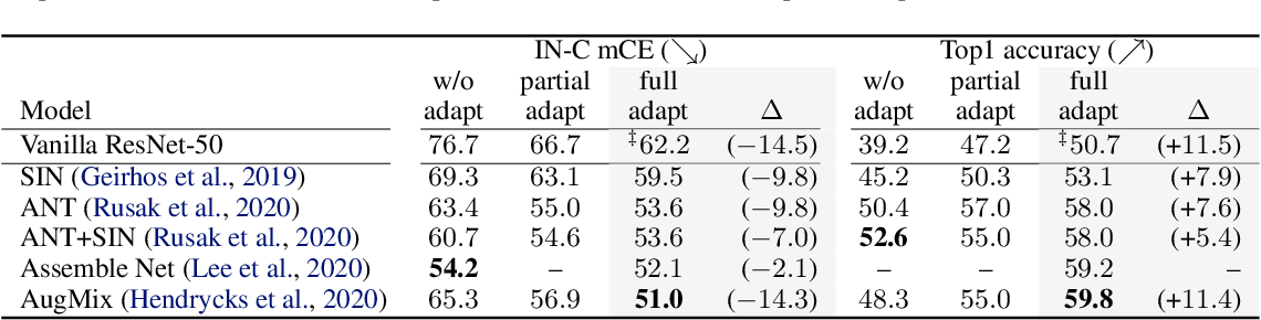 Figure 2 for Improving robustness against common corruptions by covariate shift adaptation