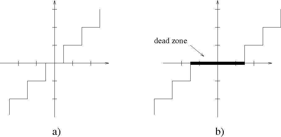 PDF] Dead Zone Quantization in Wavelet Image Compression