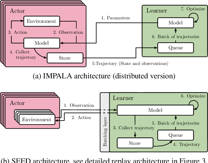Figure 1 for SEED RL: Scalable and Efficient Deep-RL with Accelerated Central Inference