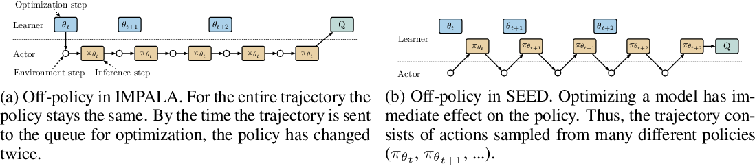 Figure 3 for SEED RL: Scalable and Efficient Deep-RL with Accelerated Central Inference
