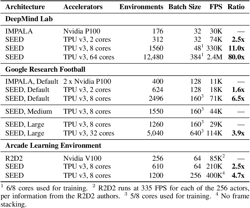 Figure 2 for SEED RL: Scalable and Efficient Deep-RL with Accelerated Central Inference