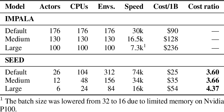 Figure 4 for SEED RL: Scalable and Efficient Deep-RL with Accelerated Central Inference