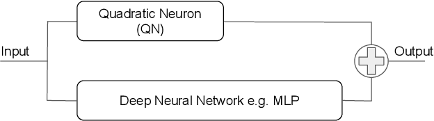 Figure 1 for A Quadratic Actor Network for Model-Free Reinforcement Learning