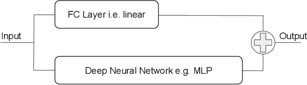 Figure 2 for A Quadratic Actor Network for Model-Free Reinforcement Learning