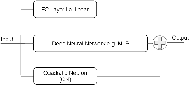 Figure 3 for A Quadratic Actor Network for Model-Free Reinforcement Learning