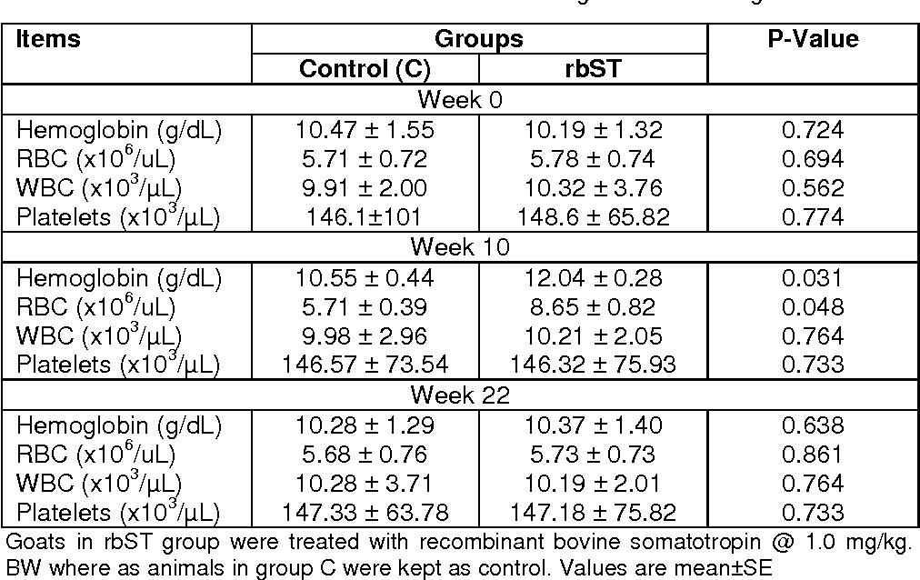 PDF] EFFECT OF RECOMBINANT BOVINE SOMATOTROPIN TREATMENT ON