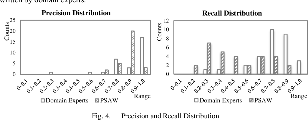 Figure 3 for Learning Regular Expressions for Interpretable Medical Text Classification Using a Pool-based Simulated Annealing and Word-vector Models