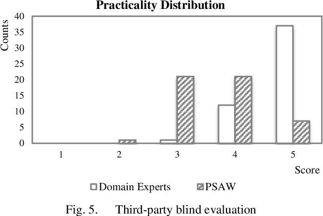 Figure 4 for Learning Regular Expressions for Interpretable Medical Text Classification Using a Pool-based Simulated Annealing and Word-vector Models
