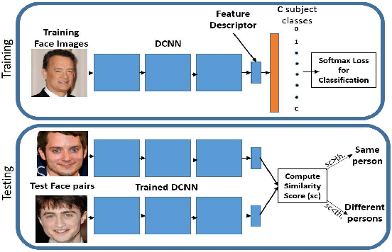 Figure 1 for A Fast and Accurate System for Face Detection, Identification, and Verification