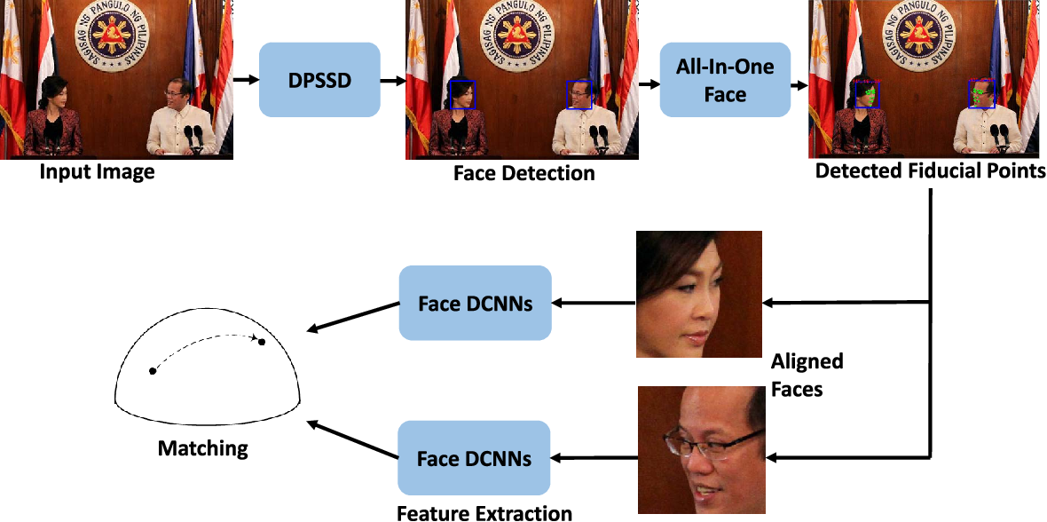 Figure 3 for A Fast and Accurate System for Face Detection, Identification, and Verification