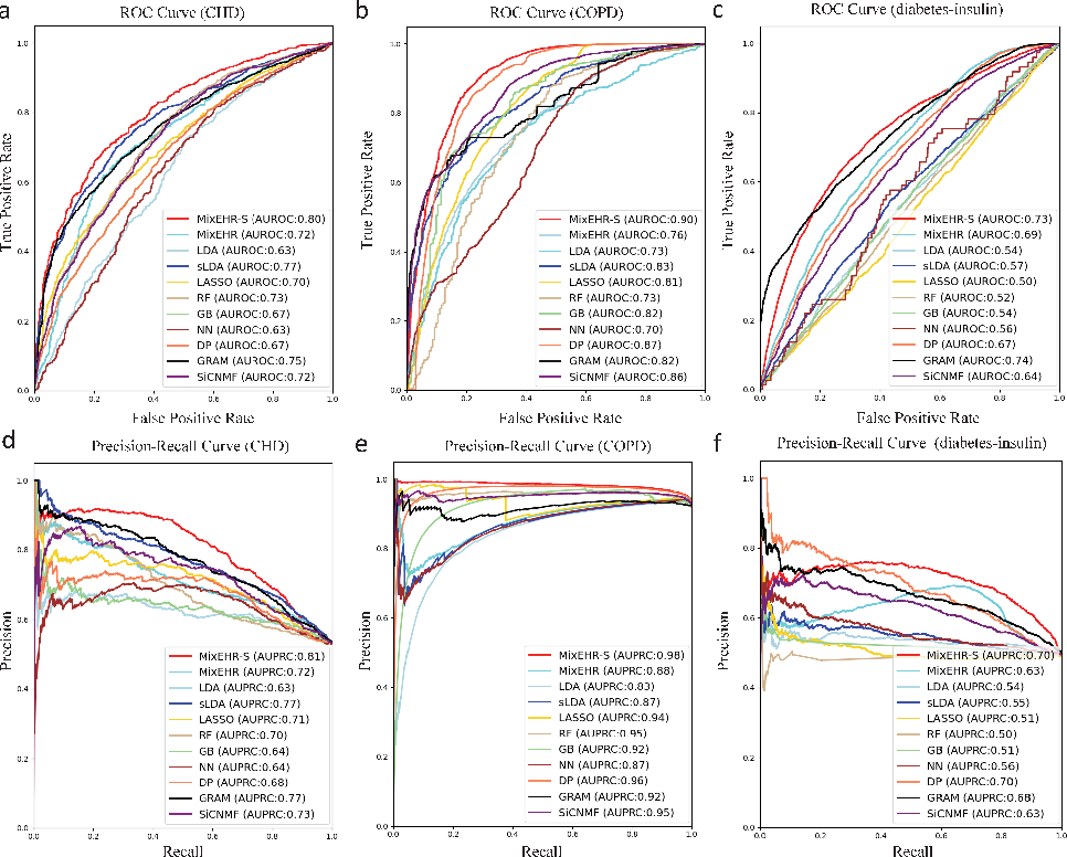 Figure 4 for Supervised multi-specialist topic model with applications on large-scale electronic health record data