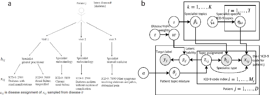 Figure 1 for Supervised multi-specialist topic model with applications on large-scale electronic health record data