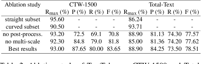 Figure 4 for TextTubes for Detecting Curved Text in the Wild