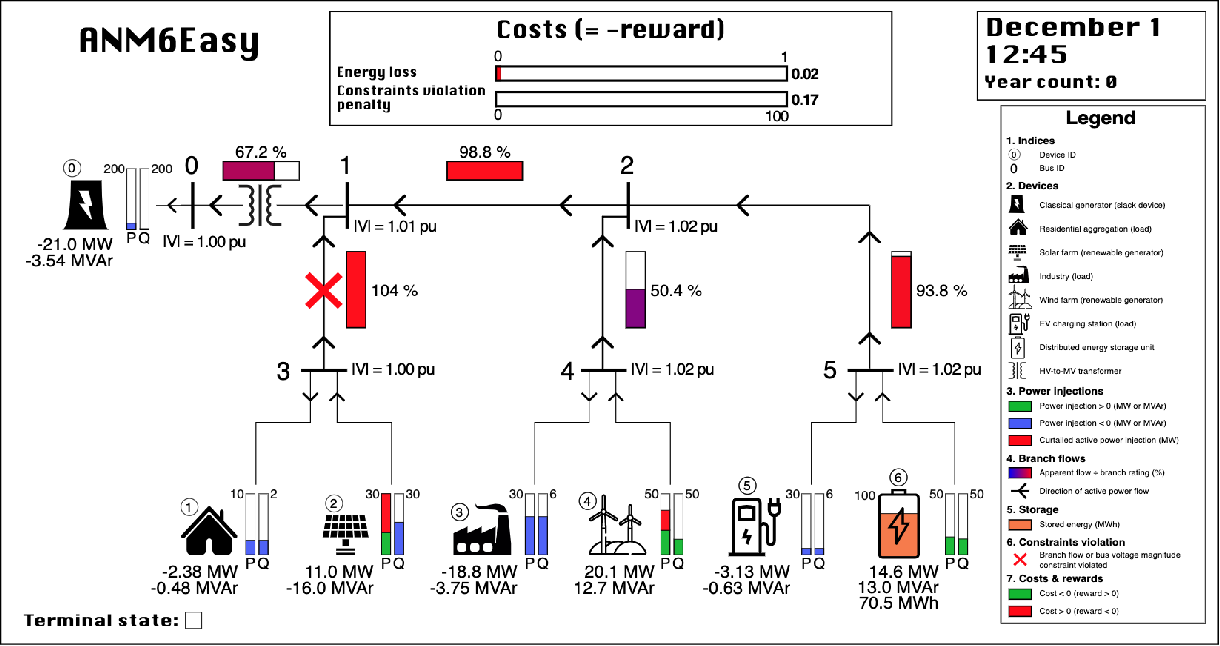 Figure 1 for Gym-ANM: Reinforcement Learning Environments for Active Network Management Tasks in Electricity Distribution Systems