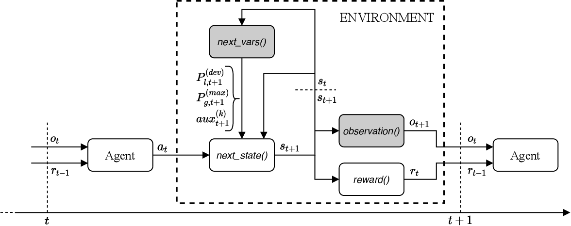 Figure 3 for Gym-ANM: Reinforcement Learning Environments for Active Network Management Tasks in Electricity Distribution Systems