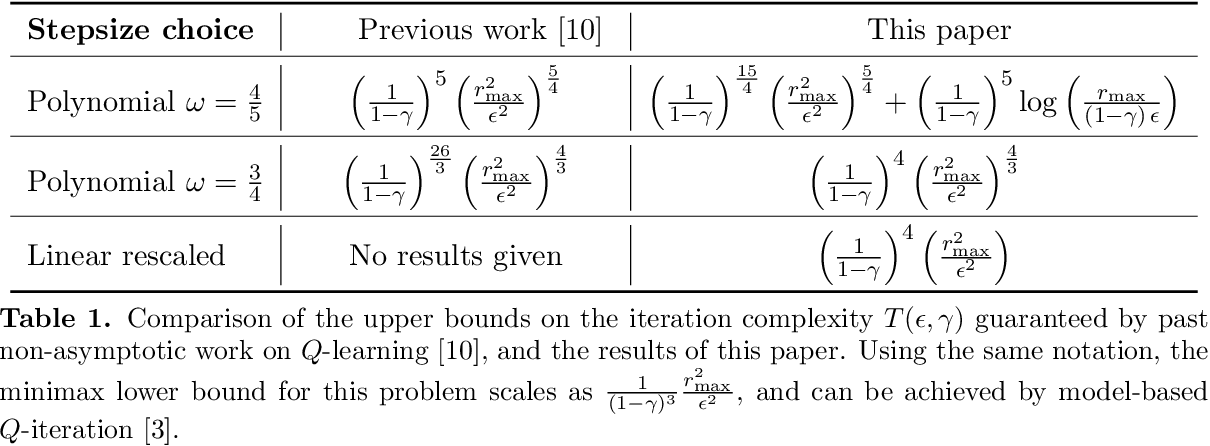 Figure 1 for Stochastic approximation with cone-contractive operators: Sharp $\ell_\infty$-bounds for $Q$-learning