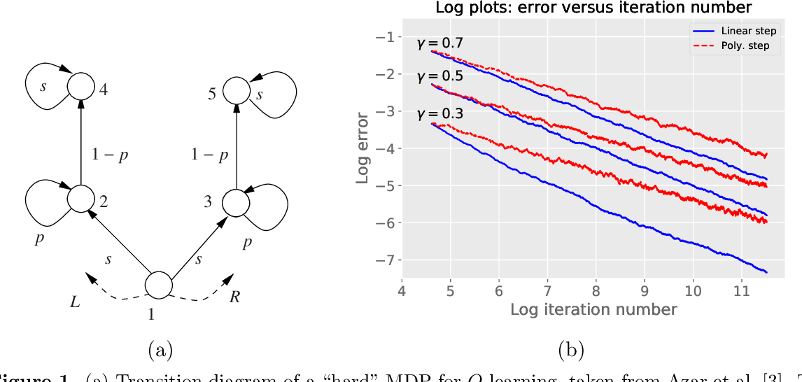 Figure 2 for Stochastic approximation with cone-contractive operators: Sharp $\ell_\infty$-bounds for $Q$-learning