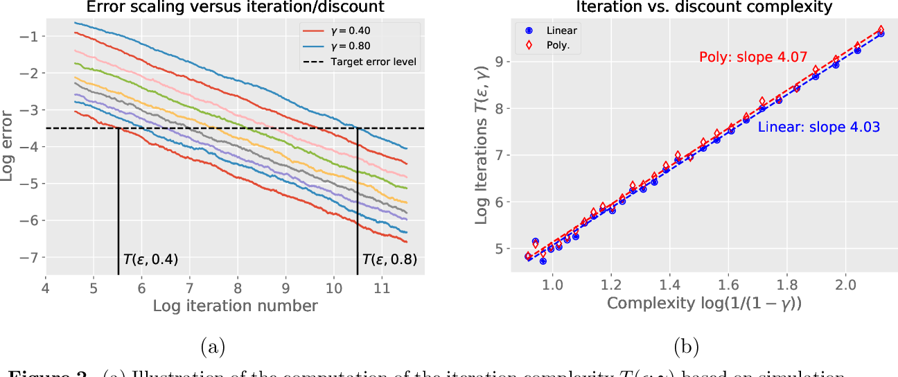 Figure 3 for Stochastic approximation with cone-contractive operators: Sharp $\ell_\infty$-bounds for $Q$-learning