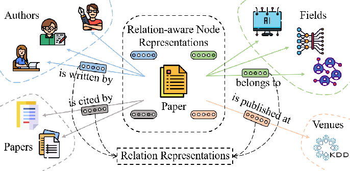 Figure 1 for Heterogeneous Graph Representation Learning with Relation Awareness