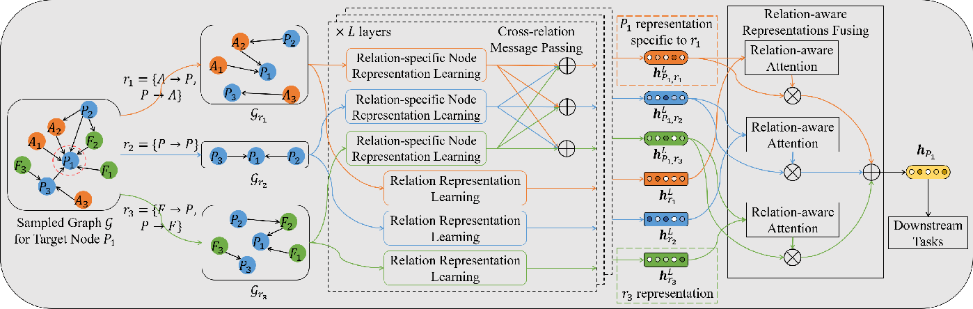 Figure 3 for Heterogeneous Graph Representation Learning with Relation Awareness