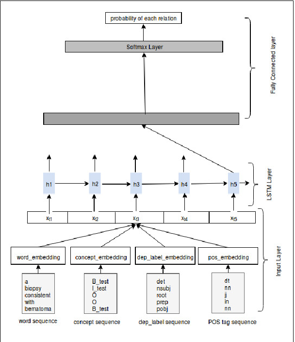 Figure 1 for Relation extraction between the clinical entities based on the shortest dependency path based LSTM