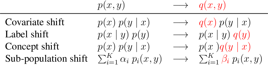 Figure 1 for Learning Neural Models for Natural Language Processing in the Face of Distributional Shift