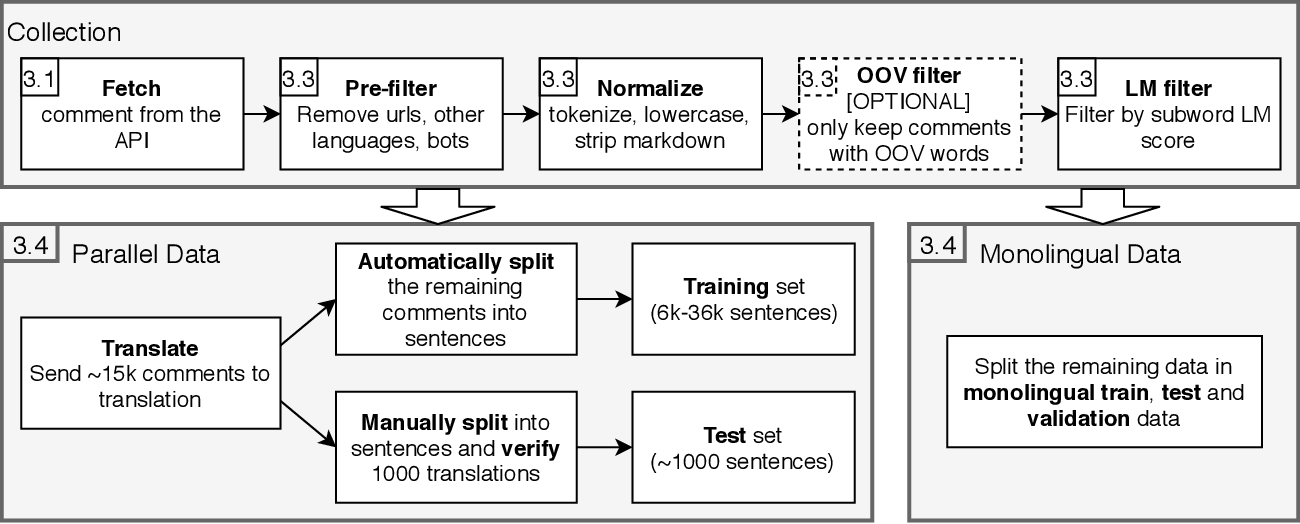 Figure 2 for Learning Neural Models for Natural Language Processing in the Face of Distributional Shift