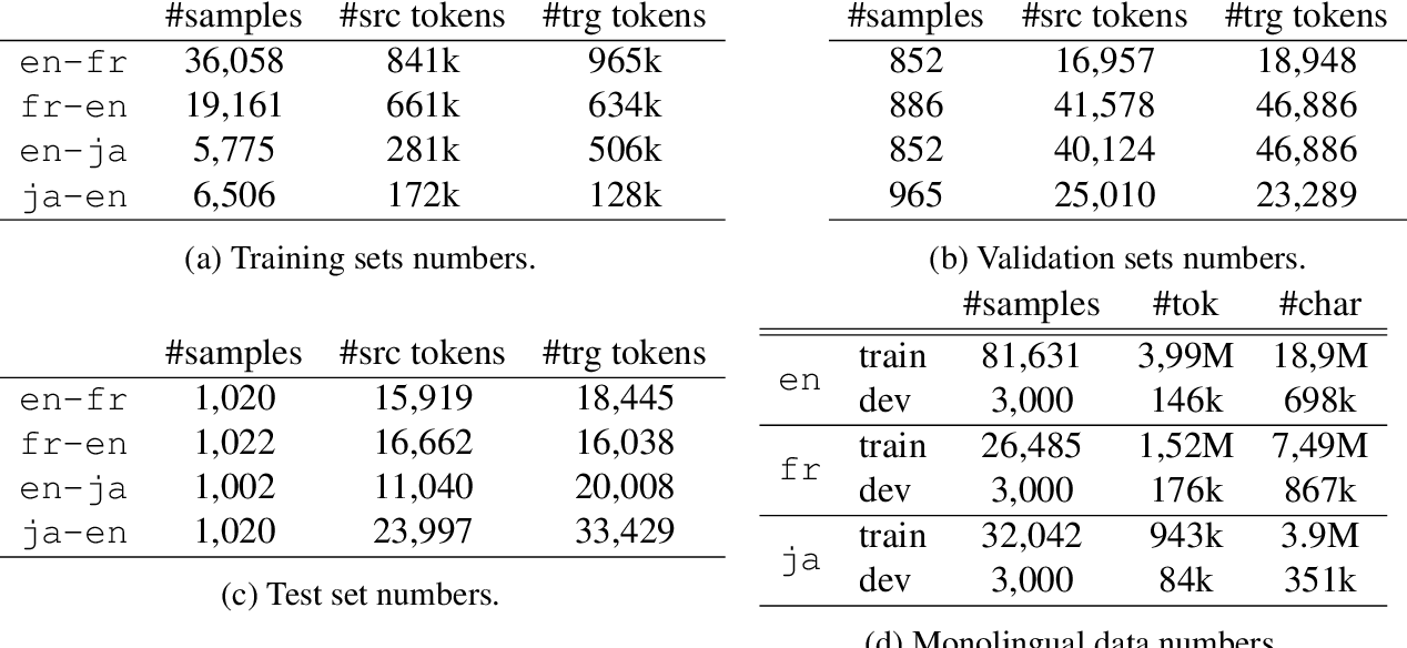 Figure 3 for Learning Neural Models for Natural Language Processing in the Face of Distributional Shift