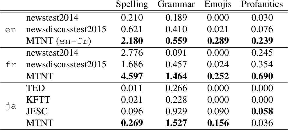 Figure 4 for Learning Neural Models for Natural Language Processing in the Face of Distributional Shift