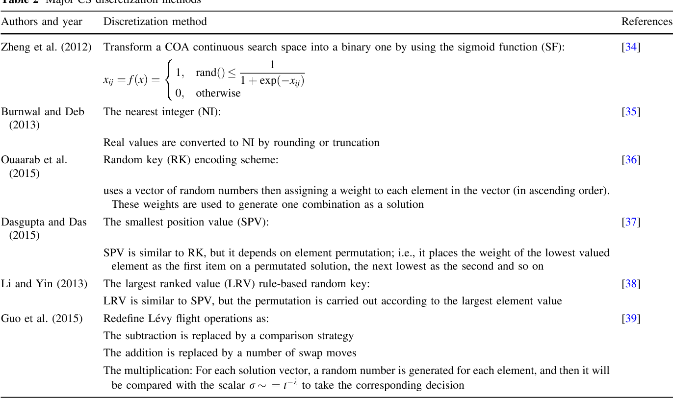Table 2 Major CS discretization methods