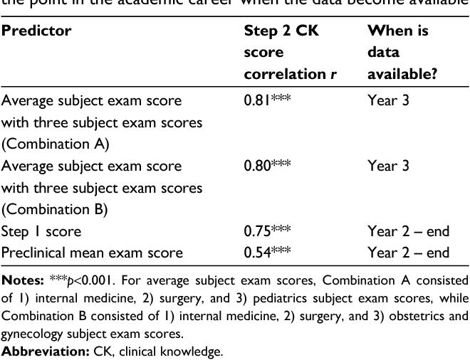 PDF] Predicting United States Medical Licensure Examination Step 2