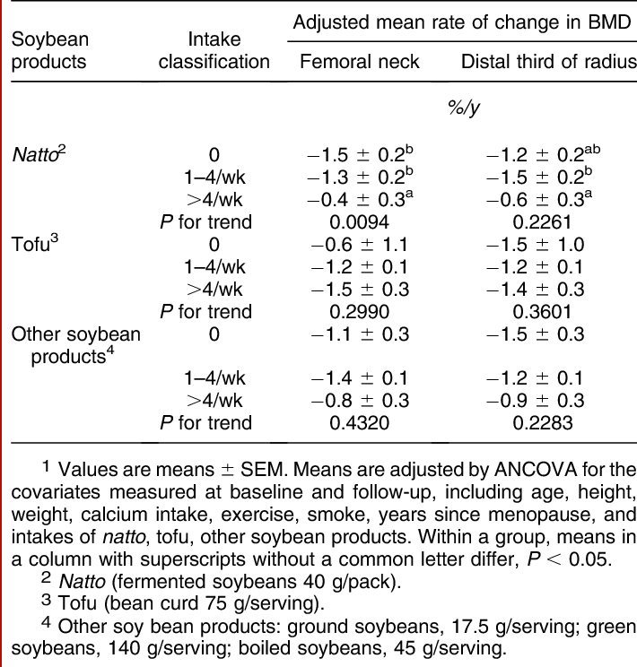 PDF] Intake of fermented soybeans, natto, is associated with reduced