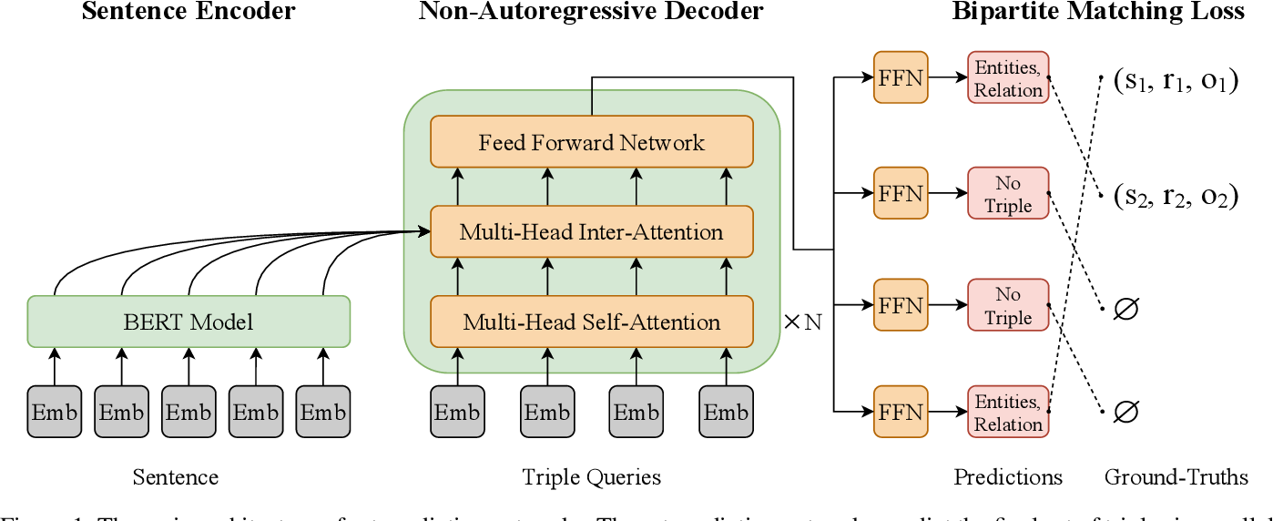 Figure 1 for Joint Entity and Relation Extraction with Set Prediction Networks