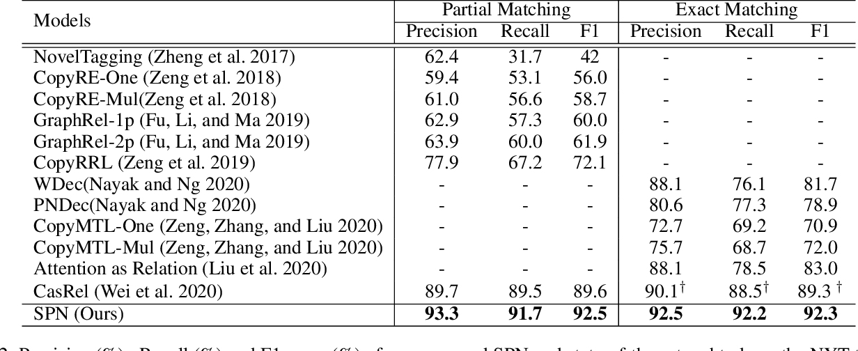 Figure 3 for Joint Entity and Relation Extraction with Set Prediction Networks