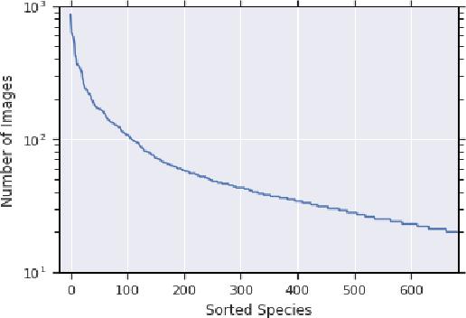 Figure 1 for The Herbarium Challenge 2019 Dataset