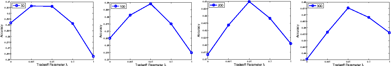 Figure 1 for On the Generalization Error Bounds of Neural Networks under Diversity-Inducing Mutual Angular Regularization