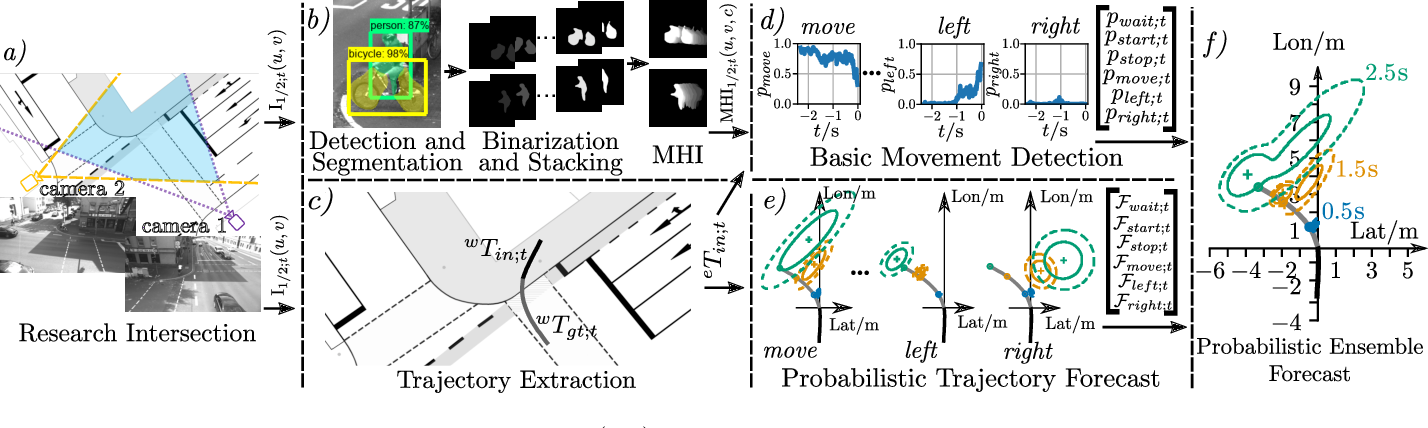 Figure 1 for Cyclist Intention Detection: A Probabilistic Approach