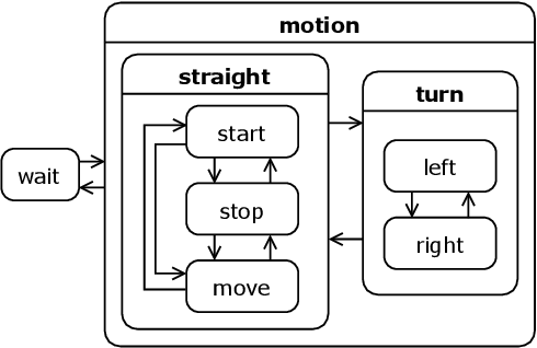 Figure 2 for Cyclist Intention Detection: A Probabilistic Approach