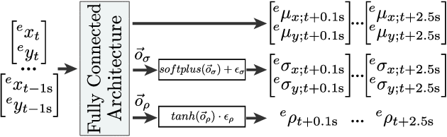 Figure 4 for Cyclist Intention Detection: A Probabilistic Approach