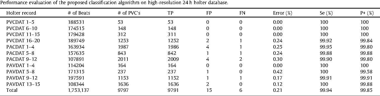 Table 6 from High resolution ambulatory holter ECG events