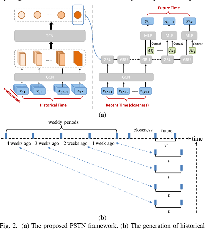 Figure 3 for PSTN: Periodic Spatial-temporal Deep Neural Network for Traffic Condition Prediction
