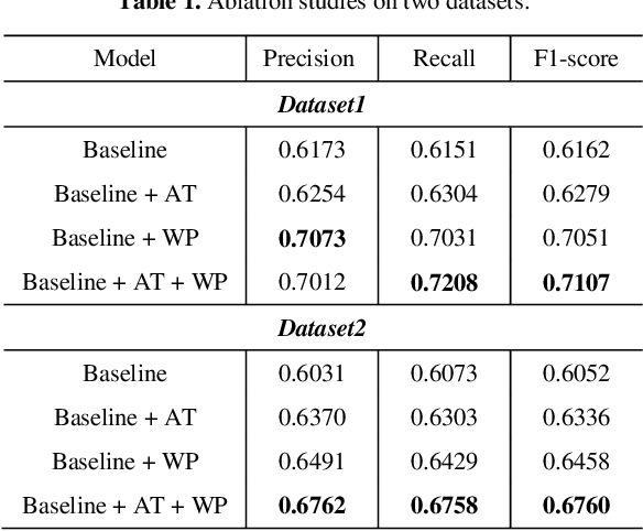 Figure 2 for PSTN: Periodic Spatial-temporal Deep Neural Network for Traffic Condition Prediction