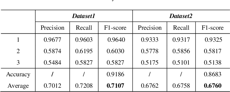 Figure 4 for PSTN: Periodic Spatial-temporal Deep Neural Network for Traffic Condition Prediction