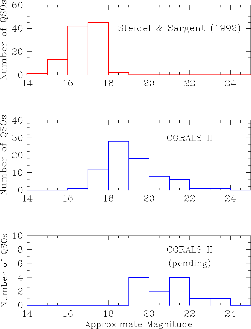 The Corals Survey A Review And Progress Report On Search For Quasar Engine Diagram Figure 4