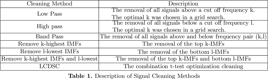 Figure 2 for Local Change Point Detection and Signal Cleaning using EEMD with applications to Acoustic Shockwaves and Cardiac Signals