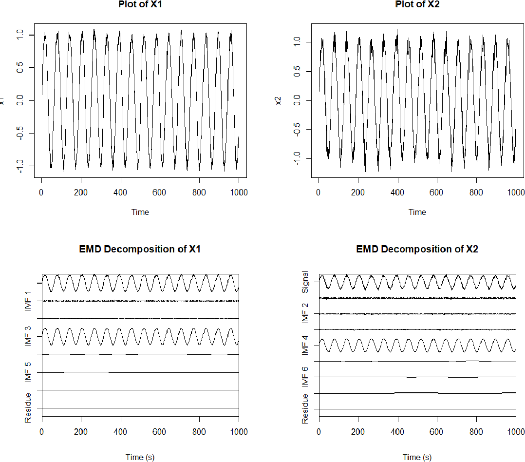 Figure 1 for Local Change Point Detection and Signal Cleaning using EEMD with applications to Acoustic Shockwaves and Cardiac Signals