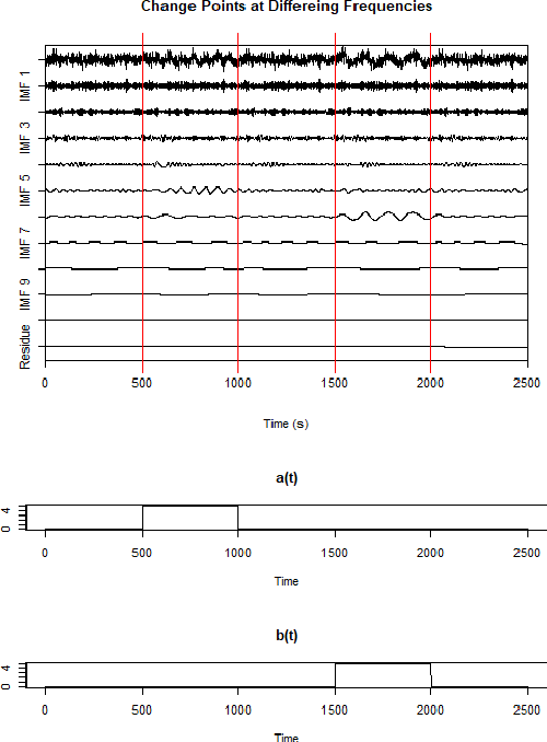 Figure 3 for Local Change Point Detection and Signal Cleaning using EEMD with applications to Acoustic Shockwaves and Cardiac Signals