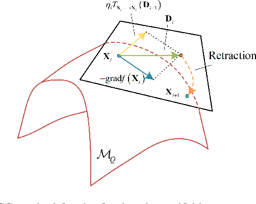 Figure 2 for Channel Estimation for IRS-Assisted Millimeter-Wave MIMO Systems: Sparsity-Inspired Approaches
