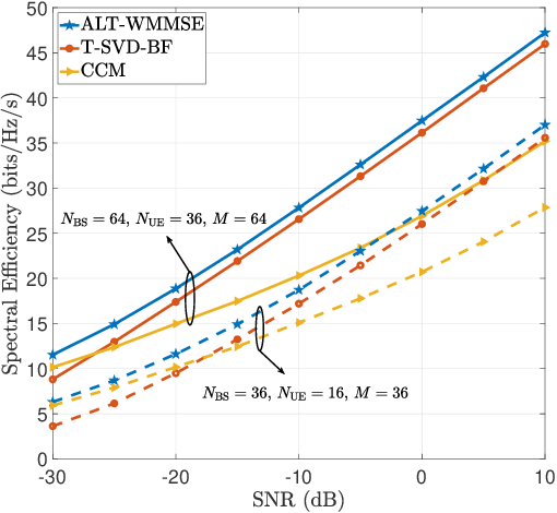 Figure 4 for Channel Estimation for IRS-Assisted Millimeter-Wave MIMO Systems: Sparsity-Inspired Approaches